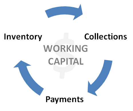 Working Capital Management For Your Business