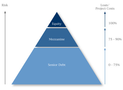 Mezzanine Financing: What it is, Inter-creditor agreement, and instance structure