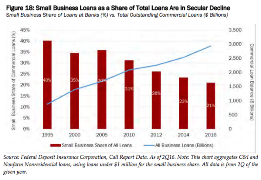 Dodd Frank: How it's repeal will effect small business lending.